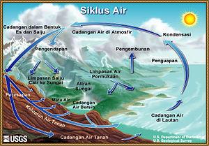 Siklus Hidrologi dan Bagian Bagiannya