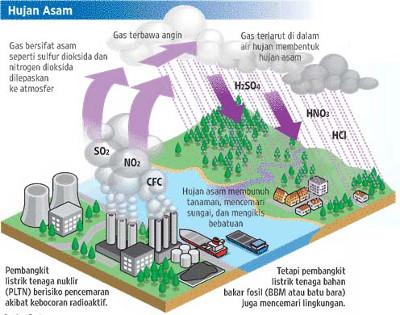 Proses Terjadinya Hujan Asam : Dampak dan Pencegahan